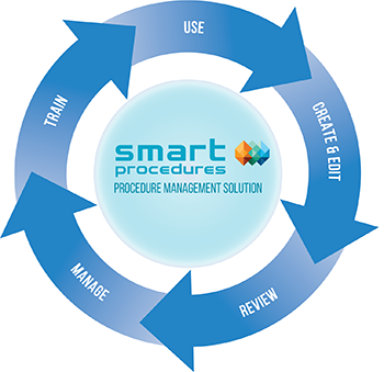 SmartProcedures intro image