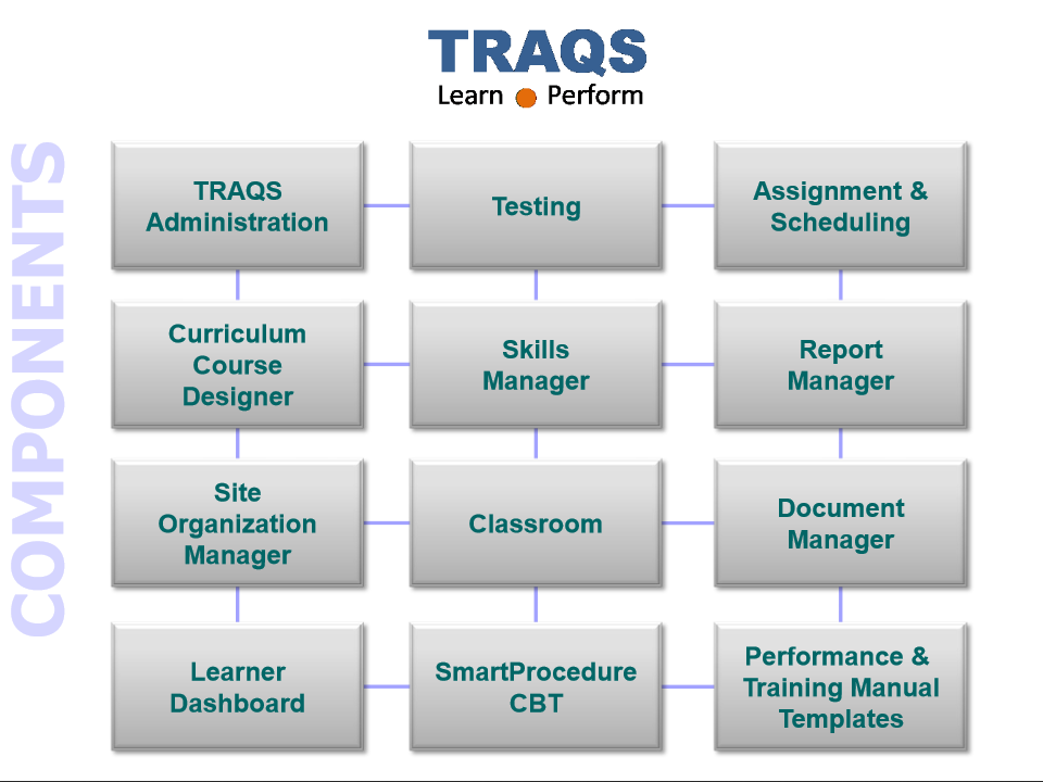 TRAQS Overview